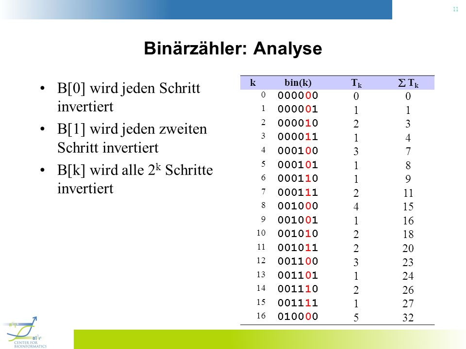 Binärzähler: Analyse B[0] wird jeden Schritt invertiert
